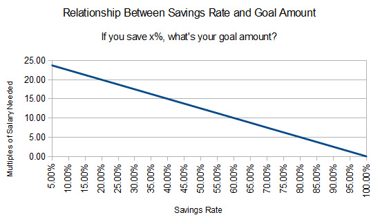 What's the Ideal Savings Rate for Retirement or Financial Independence?