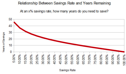 Best Savings Rate to Optimize The Years You'll Need to Save