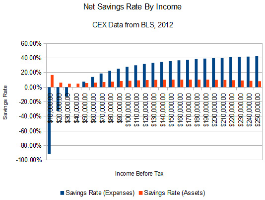 American savings rates by income for 2012