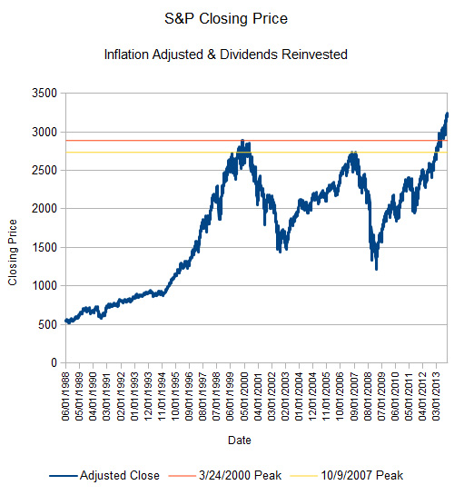 Inflation and Dividend Adjusted S&P 500 Performance