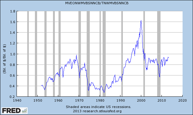 Is the Stock Market Overpriced? Part III