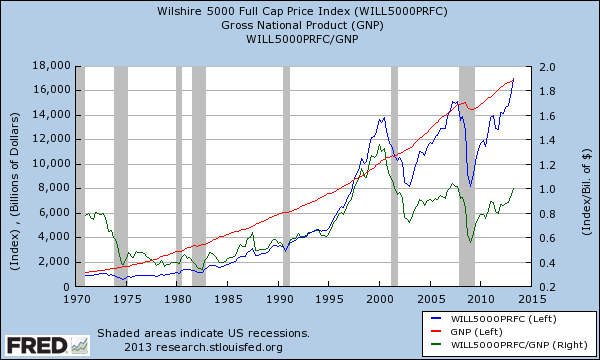 Is the Stock Market Overpriced? Part II
