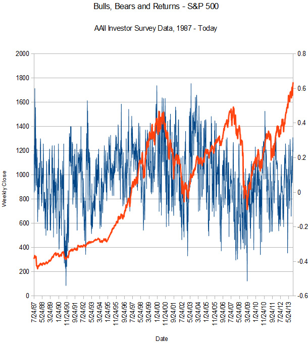 AAII Investor Sentiment vs. Market Return