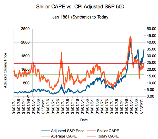 Shiller PE vs. Adjusted S&P 500 Closing Price