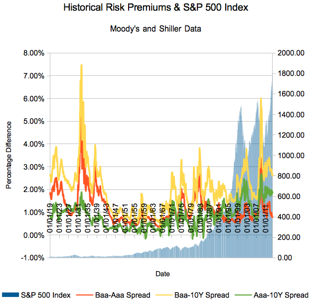 100 Yer AAA BAA Corporate Bond Risk Premia