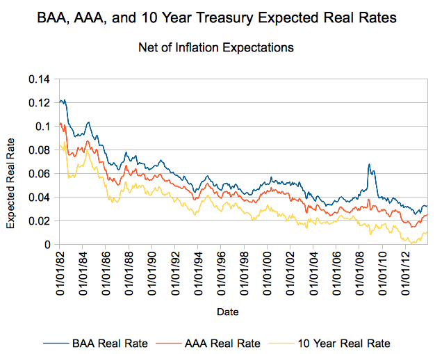 Expected Real Returns on BAA, AAA, and 10 Year Treasuries