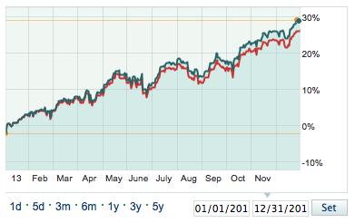 2013 S&P 500 Return