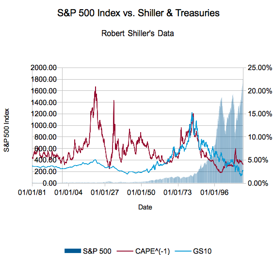 Shiller CAPE versus the Risk Free Rate (10y Treasuries)