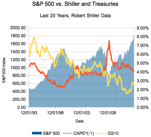 20 Year Shiller CAPE vs 10 Year Treasury