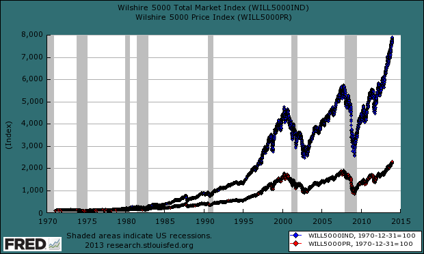 Wilshire 5000 Dividend Reinvestment Calculator