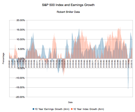 10 Year S&P 500 Index and Earnings Growth (Annualized)