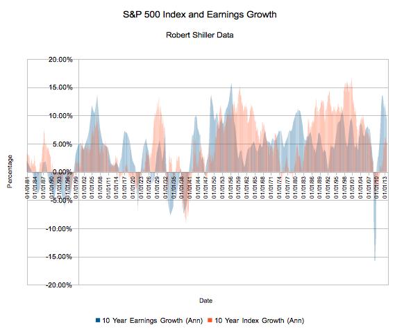 S&P 500 Earnings: A Retrospective