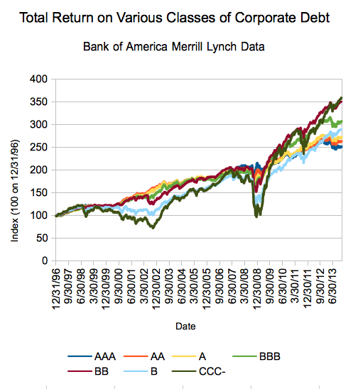 Bank of America Merrill Lynch corporate debt total return indexes