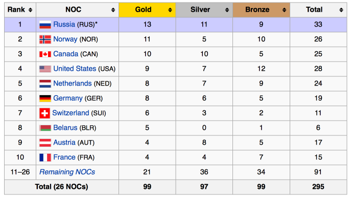 Who Won The 2017 Sochi Olympics Real Story Dqydj Medal Count