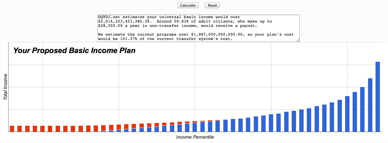 A picture of our negative income tax calculator/guaranteed basic income financial soundness checker.