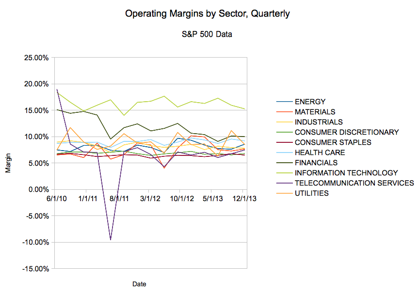 At a Glance – Margins on the S&P 500's Major Sectors