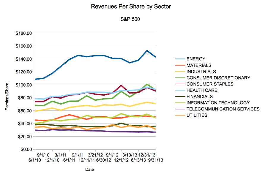S&P 500 Revenue per Sector