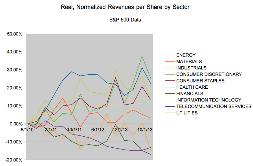 Normalized, inflation adjusted S&P 500 revenues per share per sector