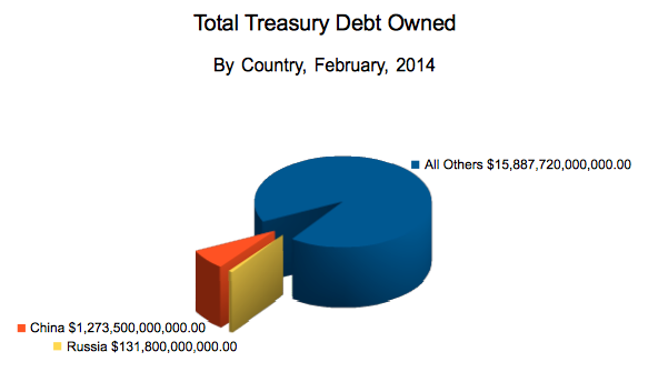 American Treasury debt, by country