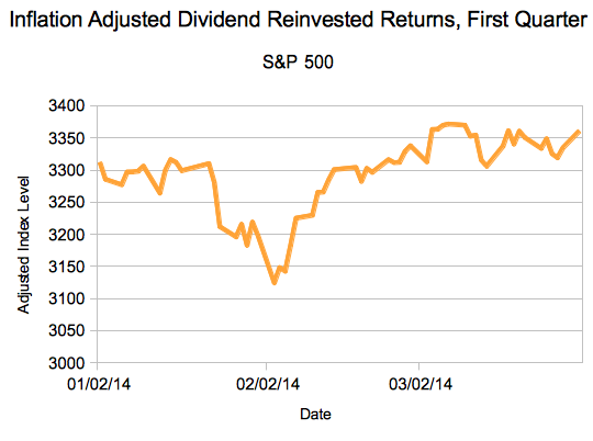 Inflation and Dividend Adjusted S&P 500 Returns in 2014
