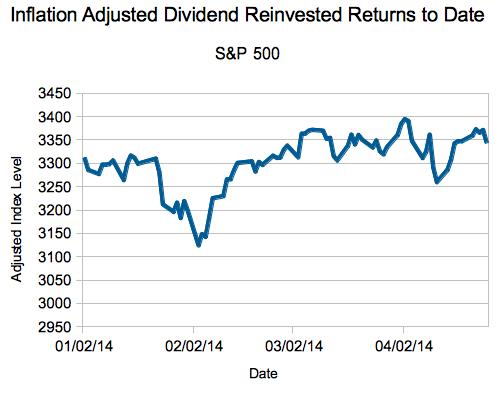 Dividend adjusted stock options