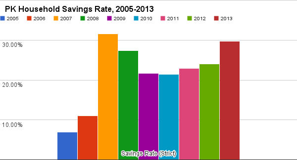 How Much Did You Save in 2013?