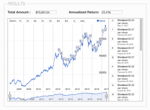 AAPL Stock Total Return, as calculated by the Dividend Reinvested Stock Calculator