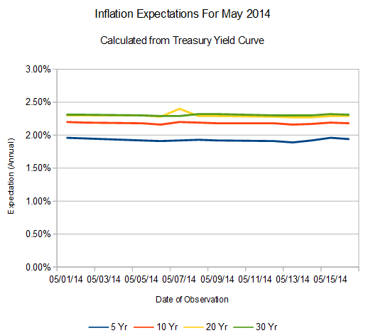 Market – and Calculated – Inflation Expectations for May, 2014