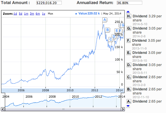 Stock Return Calculator with Dividend Reinvestment (DRIP) for EVERY Stock