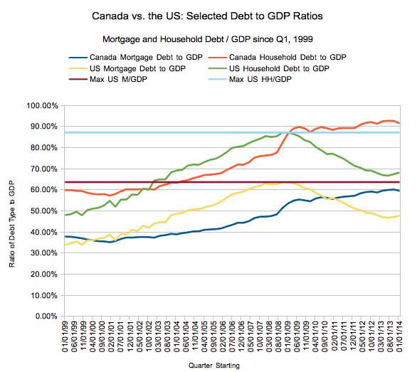 Mortgage and Household Debt to GDP ratios, US and Canada