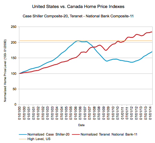 Canada vs. US Home Price indexed to January, 2000.