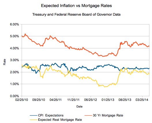 Don't Look Now, But Mortgages are Still Extremely Cheap
