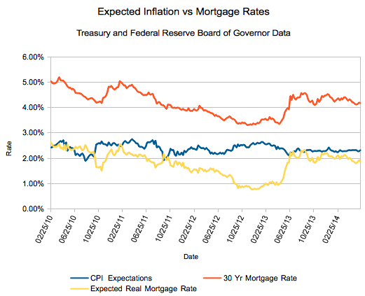 Mortgage rates versus expected inflation, June 2014
