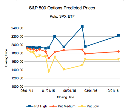 Using Options to Predict Future Closing Prices!  The Mid June 2014 Edition.