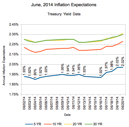 June 2014 Inflation Expectations