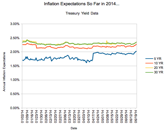 Year to Date Inflation Expectations - June, 2014