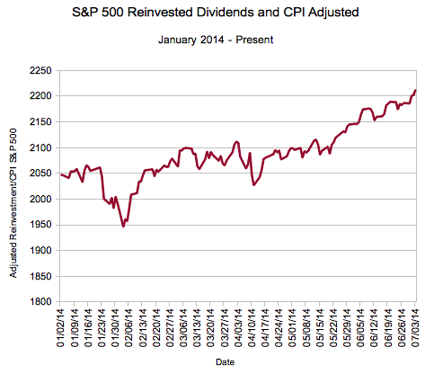 Inflation Adjusted, Dividends Reinvested S&P 500 for 2014