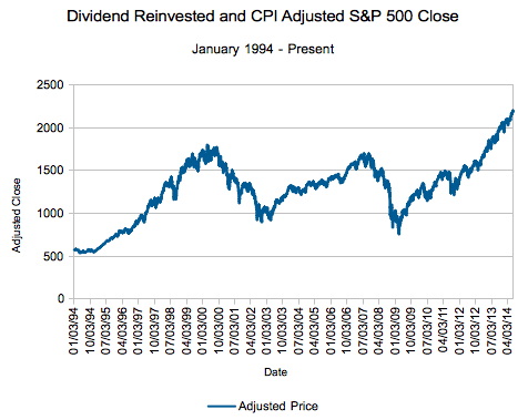 The S&P 500's Actual, Inflation Adjusted and Dividend Reinvested Price