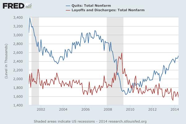 More Signs of the Thawing Labor Market