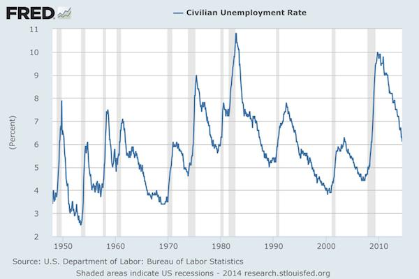 The Thawing Employment Market