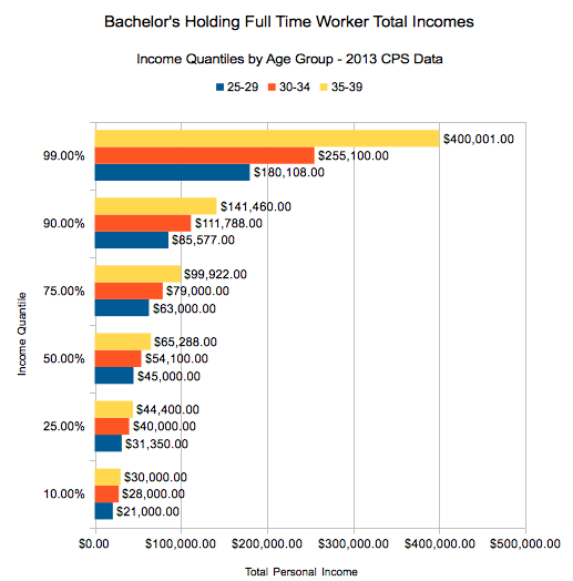 Fulltime working Bachelor holding worker income quantiles, 2013