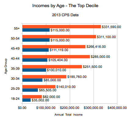 Top decile of incomes by age, 2013 CPS data