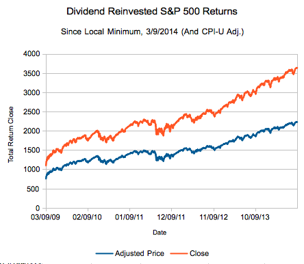 Actual Inflation and Dividend Adjusted Performance of the S&P 500 through Early September 2014