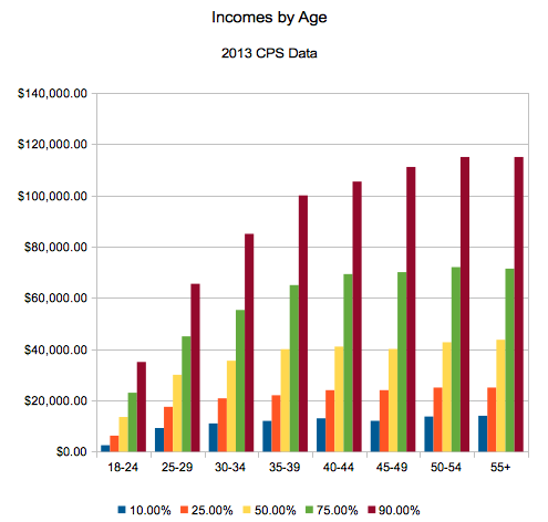 Income percentile by age, 2013