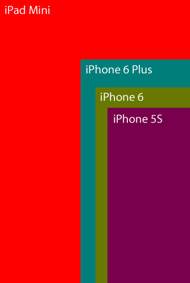 Innumeracy and the iPhone 6's New Larger Sizes