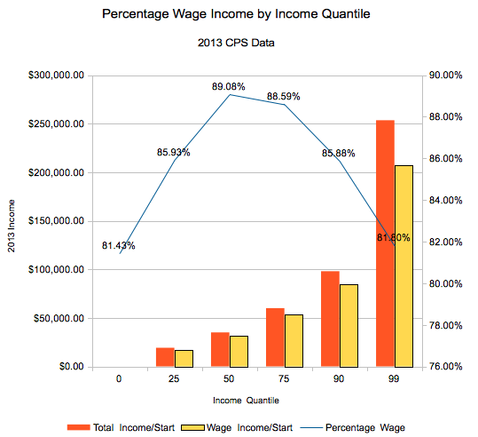 Wage Income: A Key Middle Class Marker