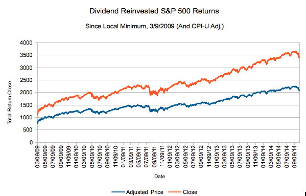 S&P 500 2014 Performance: Inflation Adjusted and Dividend Reinvested
