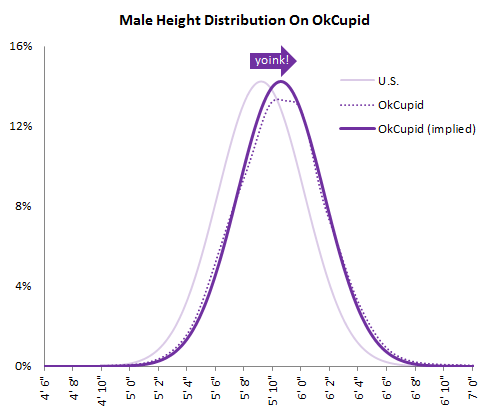 Credit to OKCupid for the Excellent Study