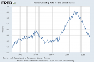 Homeownership rate through Q3 2014