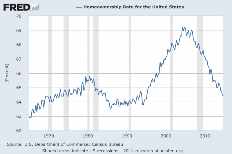 How Has Real Estate Performed Since the Recession?